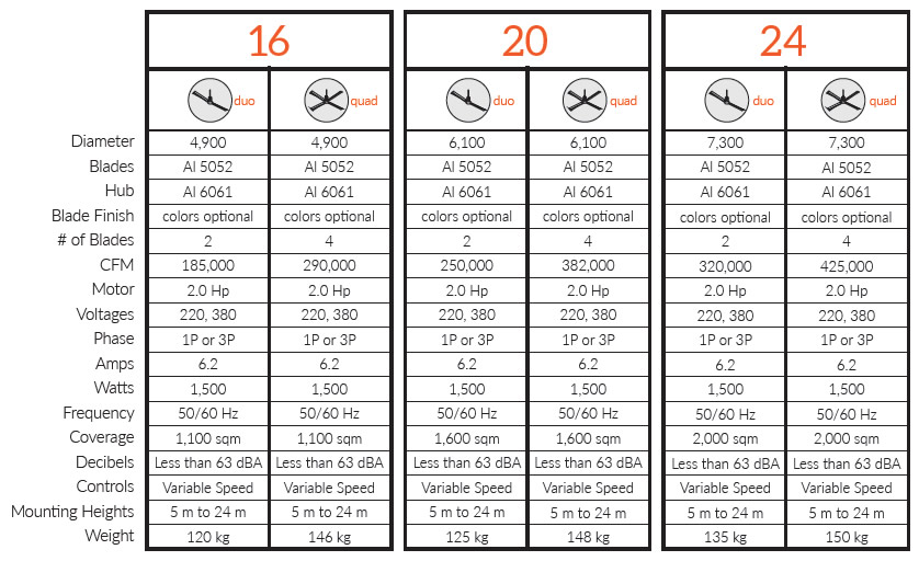MAKO hvls industrial fan specs